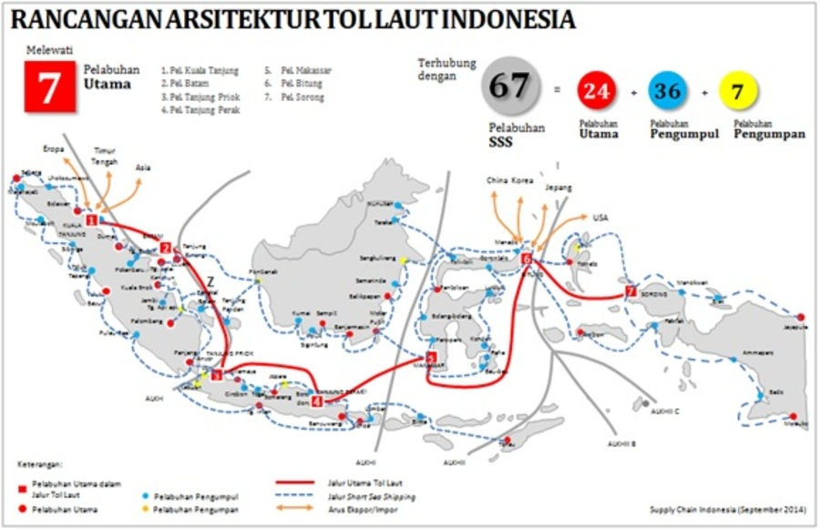 Supply Chain Indo