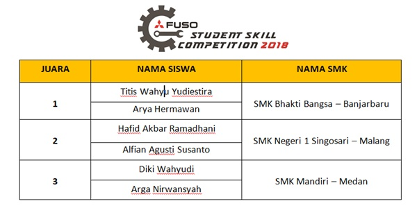 Fuso Student Skill Competition Final Result_GIIAS 2018_TruckMagz